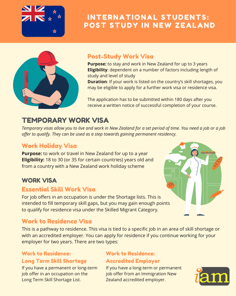post study work visa options for international students - post study work visa New Zealand infographic 2