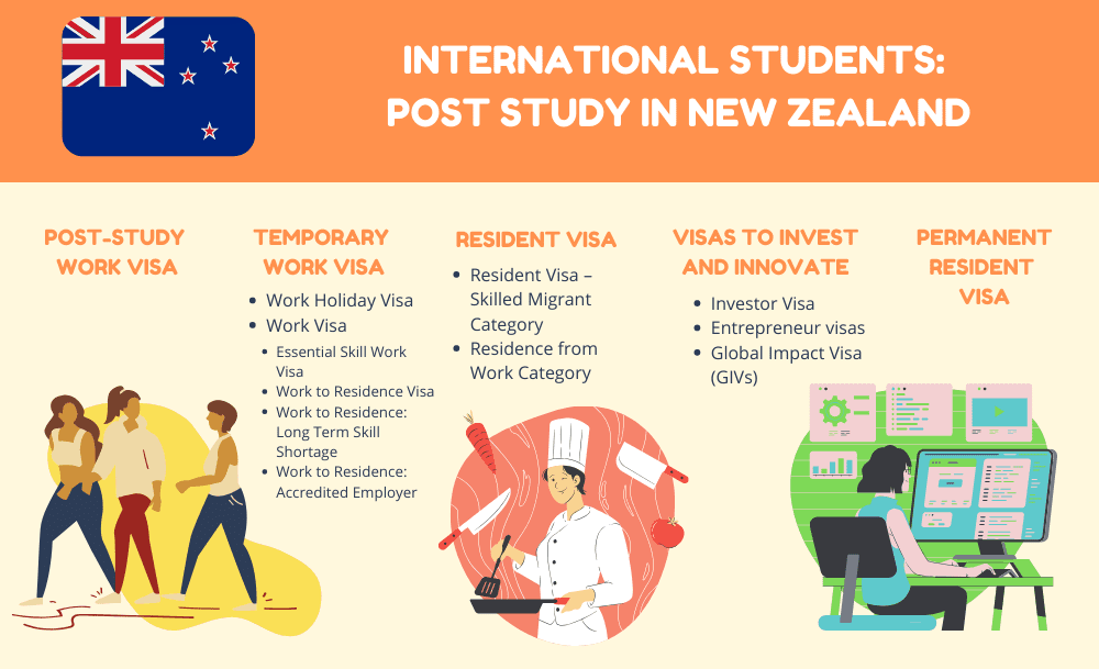 post study work visa options for international students - post study work visa New Zealand infographic